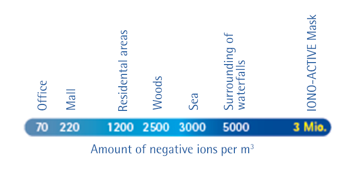 Icon Negativ-Ionene Scale GB